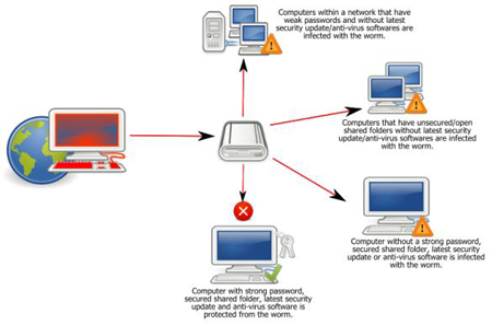conficker_diagram_crop2