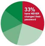 password change chart150px Weak passwords leaves Facebook, Twitter users ripe for being hacked